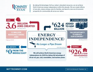 Romney's energy plan